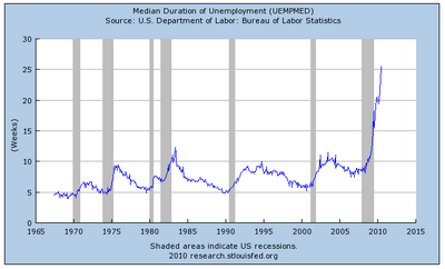 median longterm unemployment.png